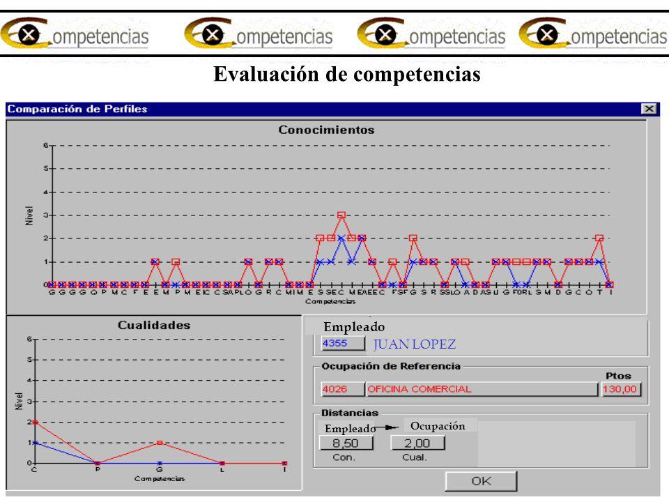 Empleado Ocupación JUAN LOPEZ Empleado Evaluación de competencias