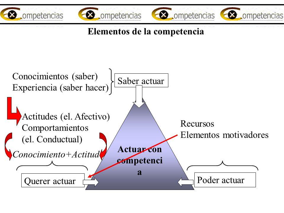 Elementos de la competencia Saber actuar Actuar con competenci a Querer actuar Poder actuar Conocimientos (saber) Experiencia (saber hacer) Actitudes