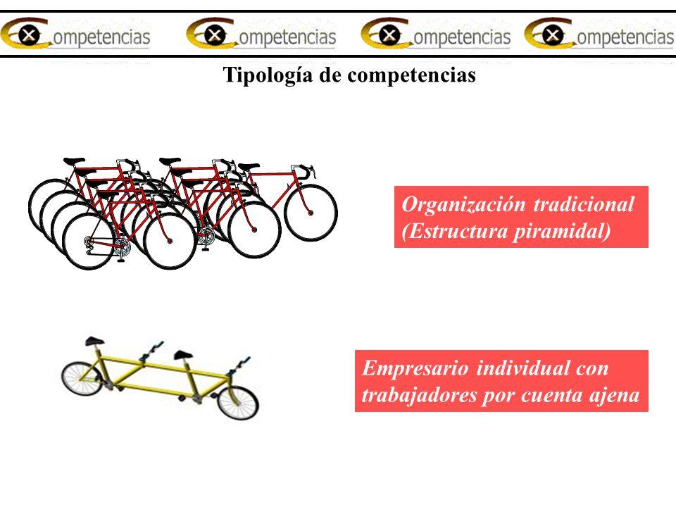 Tipología de competencias Organización tradicional (Estructura piramidal) Empresario individual con trabajadores por cuenta ajena