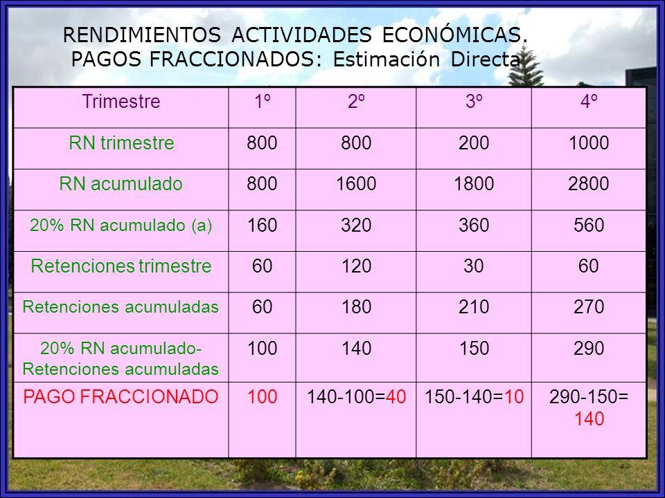 RENDIMIENTOS ACTIVIDADES ECONÓMICAS. PAGOS FRACCIONADOS: Estimación Directa Trimestre1º2º3º4º RN trimestre800 2001000 RN acumulado800160018002800 20%