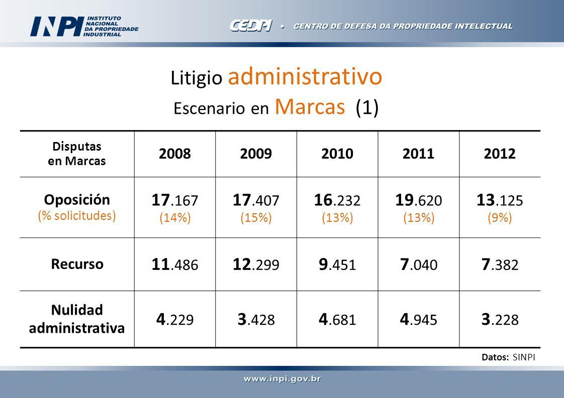 Litigio administrativo Escenario en Marcas (1) Disputas en Marcas 20082009201020112012 Oposición (% solicitudes) 17.167 (14%) 17.407 (15%) 16.232 (13%) 19.620 (13%) 13.125 (9%) Recurso 11.486 12.299 9.451 7.040 7.382 Nulidad administrativa 4.229 3.428 4.681 4.945 3.228 Datos: SINPI