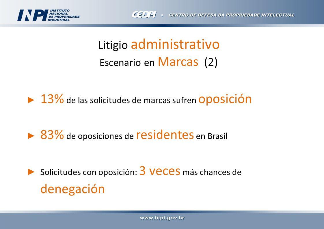 Litigio administrativo Escenario en Marcas (2) 13% de las solicitudes de marcas sufren oposición 83% de oposiciones de residentes en Brasil Solicitudes con oposición: 3 veces más chances de denegación