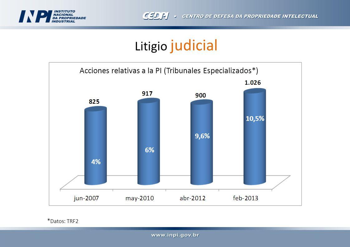 Litigio judicial Acciones relativas a la PI (Tribunales Especializados*) 4% 6% 9,6% 10,5% * Datos: TRF2