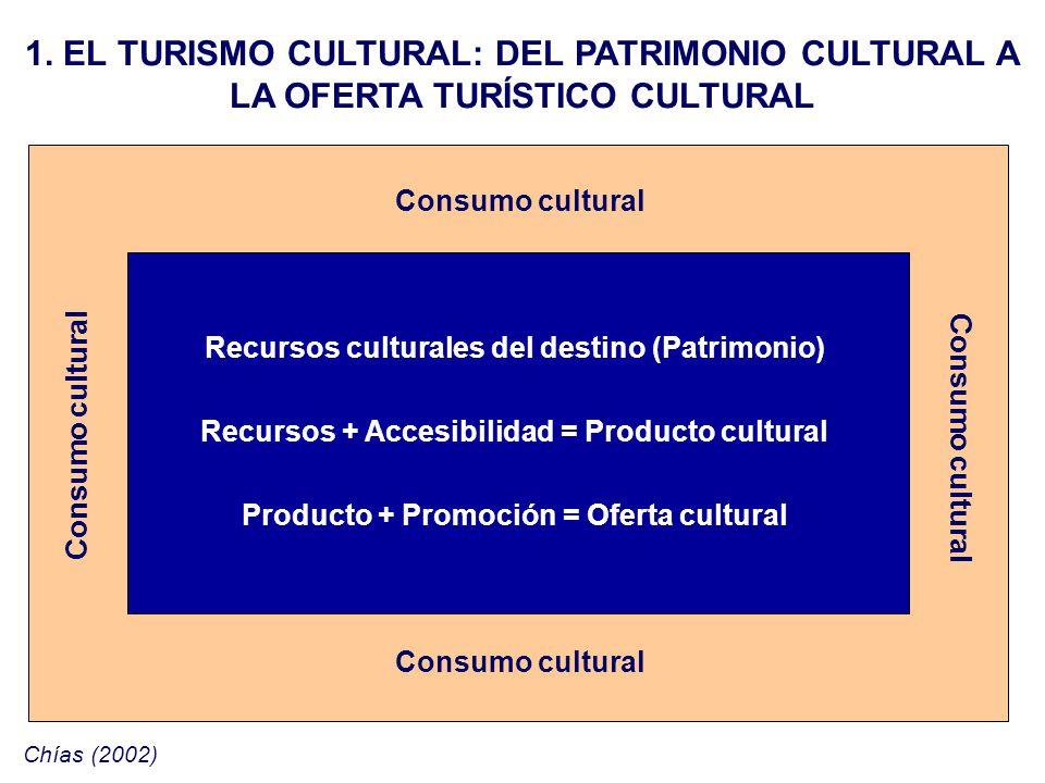 Consumo cultural 1. EL TURISMO CULTURAL: DEL PATRIMONIO CULTURAL A LA OFERTA TURÍSTICO CULTURAL Recursos culturales del destino (Patrimonio) Recursos