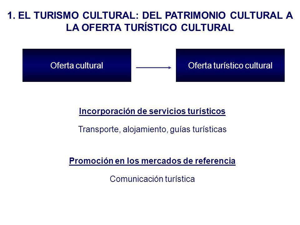 Incorporación de servicios turísticos Transporte, alojamiento, guías turísticas Promoción en los mercados de referencia Comunicación turística Oferta