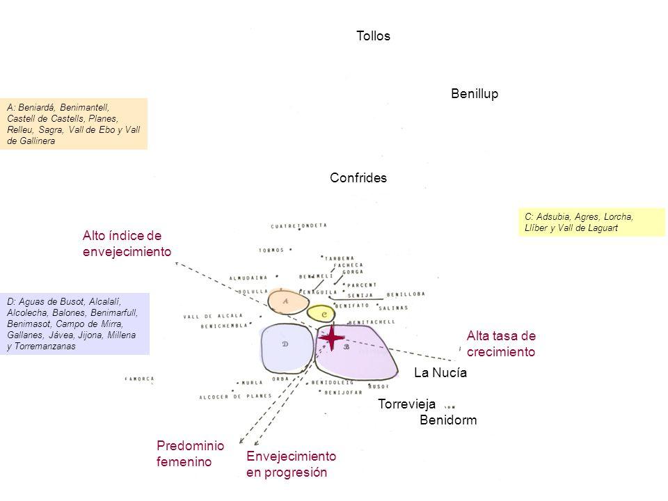 A: Beniardá, Benimantell, Castell de Castells, Planes, Relleu, Sagra, Vall de Ebo y Vall de Gallinera C: Adsubia, Agres, Lorcha, Llíber y Vall de Laguart D: Aguas de Busot, Alcalalí, Alcolecha, Balones, Benimarfull, Benimasot, Campo de Mirra, Gallanes, Jávea, Jijona, Millena y Torremanzanas Predominio femenino Envejecimiento en progresión Alta tasa de crecimiento Alto índice de envejecimiento Tollos Benillup Confrides Benidorm La Nucía Torrevieja