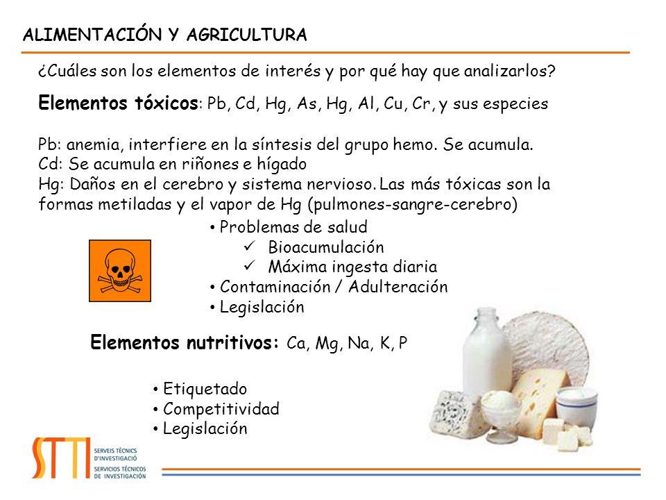 ¿Cuáles son los elementos de interés y por qué hay que analizarlos? Elementos tóxicos : Pb, Cd, Hg, As, Hg, Al, Cu, Cr, y sus especies Pb: anemia, int