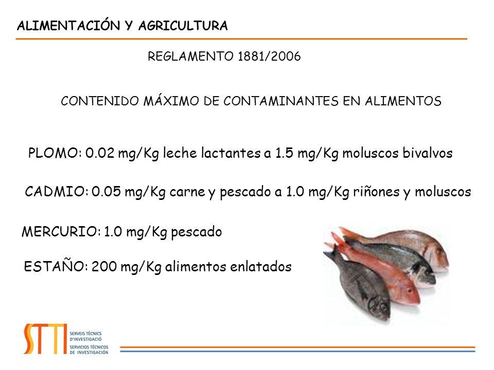 REGLAMENTO 1881/2006 CONTENIDO MÁXIMO DE CONTAMINANTES EN ALIMENTOS PLOMO: 0.02 mg/Kg leche lactantes a 1.5 mg/Kg moluscos bivalvos CADMIO: 0.05 mg/Kg carne y pescado a 1.0 mg/Kg riñones y moluscos MERCURIO: 1.0 mg/Kg pescado ESTAÑO: 200 mg/Kg alimentos enlatados ALIMENTACIÓN Y AGRICULTURA