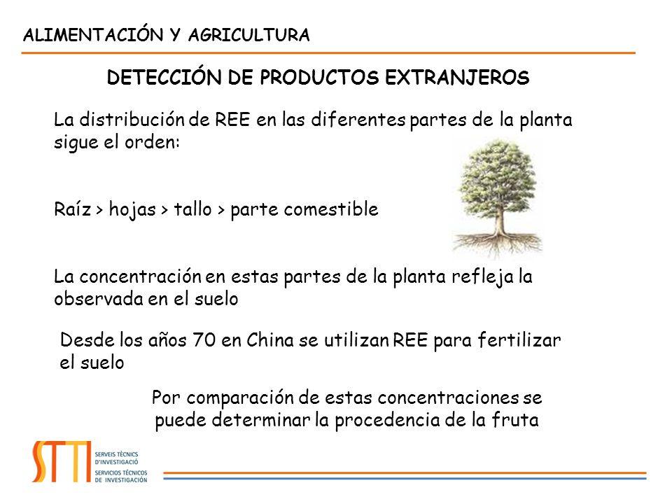 La distribución de REE en las diferentes partes de la planta sigue el orden: Raíz > hojas > tallo > parte comestible La concentración en estas partes de la planta refleja la observada en el suelo Desde los años 70 en China se utilizan REE para fertilizar el suelo Por comparación de estas concentraciones se puede determinar la procedencia de la fruta DETECCIÓN DE PRODUCTOS EXTRANJEROS ALIMENTACIÓN Y AGRICULTURA