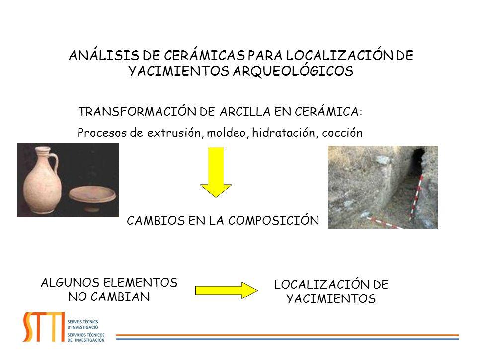 ANÁLISIS DE CERÁMICAS PARA LOCALIZACIÓN DE YACIMIENTOS ARQUEOLÓGICOS TRANSFORMACIÓN DE ARCILLA EN CERÁMICA: Procesos de extrusión, moldeo, hidratación, cocción CAMBIOS EN LA COMPOSICIÓN ALGUNOS ELEMENTOS NO CAMBIAN LOCALIZACIÓN DE YACIMIENTOS