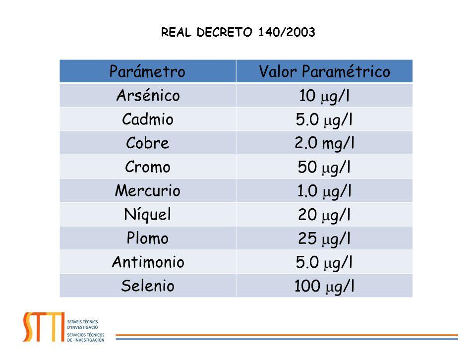 ParámetroValor Paramétrico Arsénico10 g/l Cadmio5.0 g/l Cobre2.0 mg/l Cromo50 g/l Mercurio1.0 g/l Níquel20 g/l Plomo25 g/l Antimonio5.0 g/l Selenio100