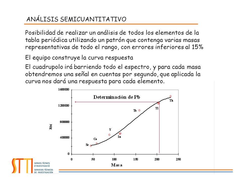 ANÁLISIS SEMICUANTITATIVO Posibilidad de realizar un análisis de todos los elementos de la tabla periódica utilizando un patrón que contenga varias ma