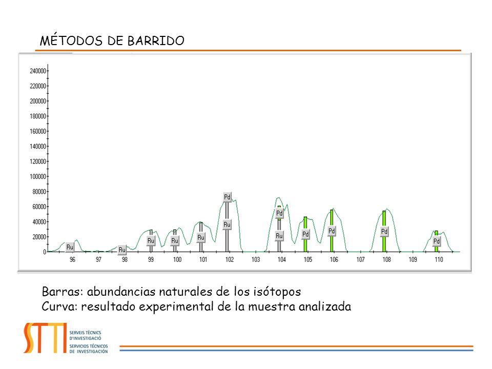 MÉTODOS DE BARRIDO Barras: abundancias naturales de los isótopos Curva: resultado experimental de la muestra analizada