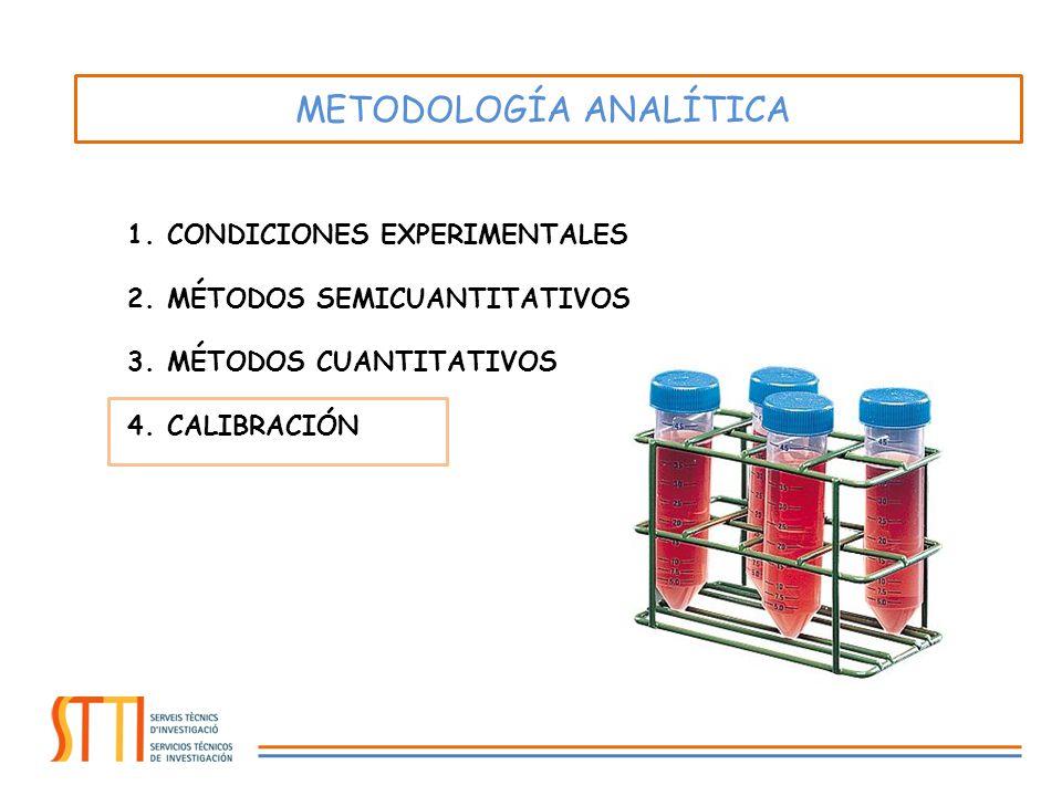 1.CONDICIONES EXPERIMENTALES 2.MÉTODOS SEMICUANTITATIVOS 3.MÉTODOS CUANTITATIVOS 4.CALIBRACIÓN METODOLOGÍA ANALÍTICA