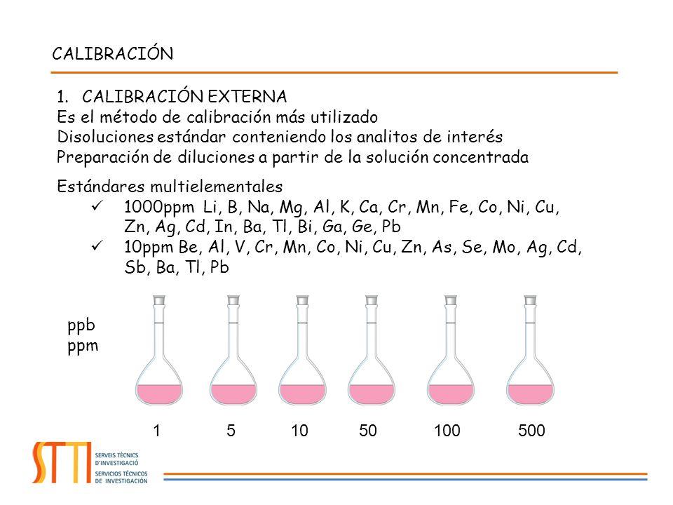 CALIBRACIÓN 1.CALIBRACIÓN EXTERNA Es el método de calibración más utilizado Disoluciones estándar conteniendo los analitos de interés Preparación de d