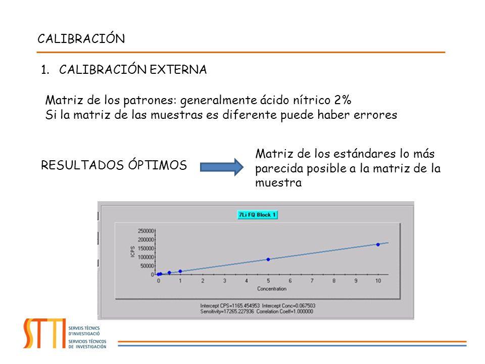 1.CALIBRACIÓN EXTERNA RESULTADOS ÓPTIMOS Matriz de los estándares lo más parecida posible a la matriz de la muestra CALIBRACIÓN Matriz de los patrones