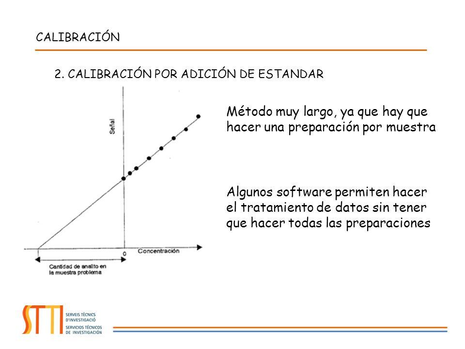 Método muy largo, ya que hay que hacer una preparación por muestra CALIBRACIÓN Algunos software permiten hacer el tratamiento de datos sin tener que h