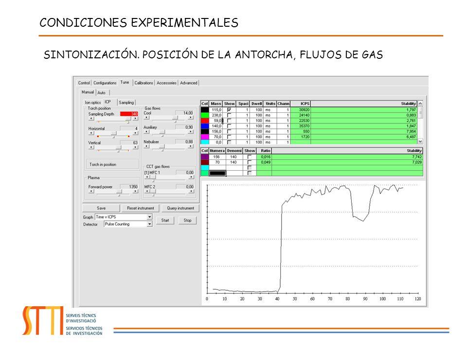 CONDICIONES EXPERIMENTALES SINTONIZACIÓN. POSICIÓN DE LA ANTORCHA, FLUJOS DE GAS