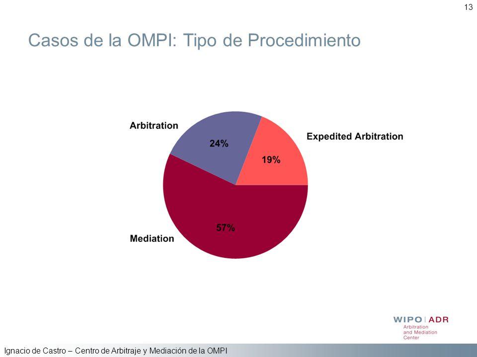 Ignacio de Castro – Centro de Arbitraje y Mediación de la OMPI 13 Casos de la OMPI: Tipo de Procedimiento