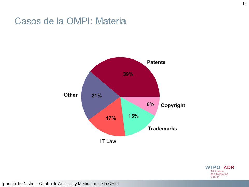 Ignacio de Castro – Centro de Arbitraje y Mediación de la OMPI 14 Casos de la OMPI: Materia
