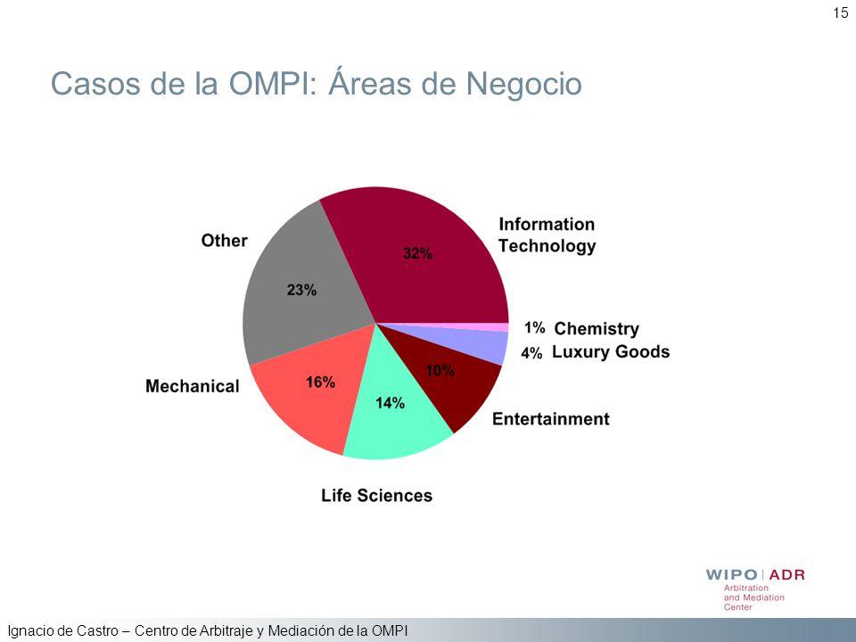 Ignacio de Castro – Centro de Arbitraje y Mediación de la OMPI 15 Casos de la OMPI: Áreas de Negocio