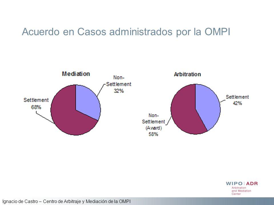 Ignacio de Castro – Centro de Arbitraje y Mediación de la OMPI Acuerdo en Casos administrados por la OMPI