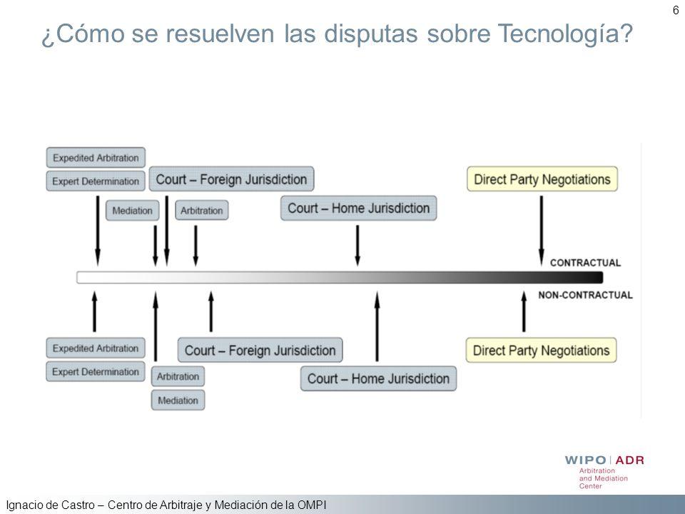 Ignacio de Castro – Centro de Arbitraje y Mediación de la OMPI 6 ¿Cómo se resuelven las disputas sobre Tecnología?