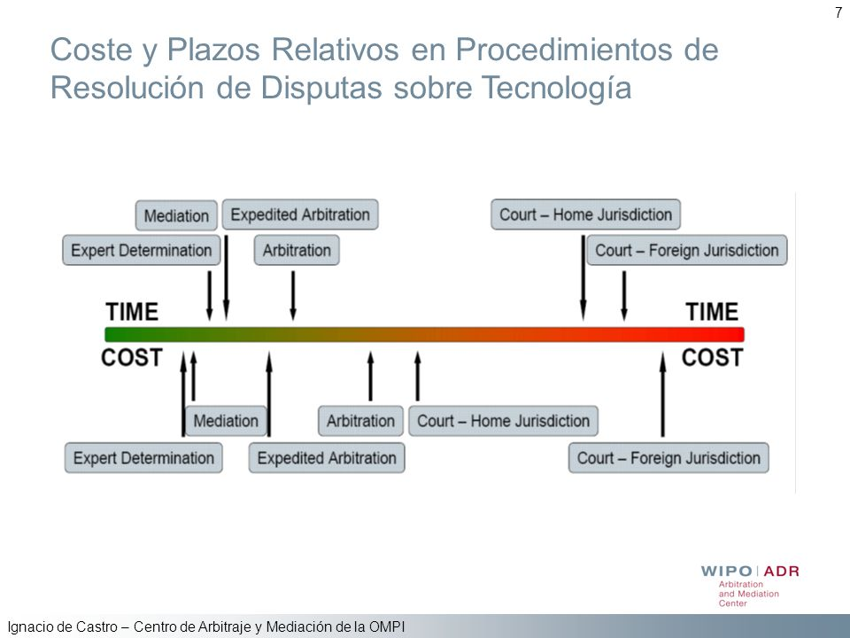 Ignacio de Castro – Centro de Arbitraje y Mediación de la OMPI 7 Coste y Plazos Relativos en Procedimientos de Resolución de Disputas sobre Tecnología
