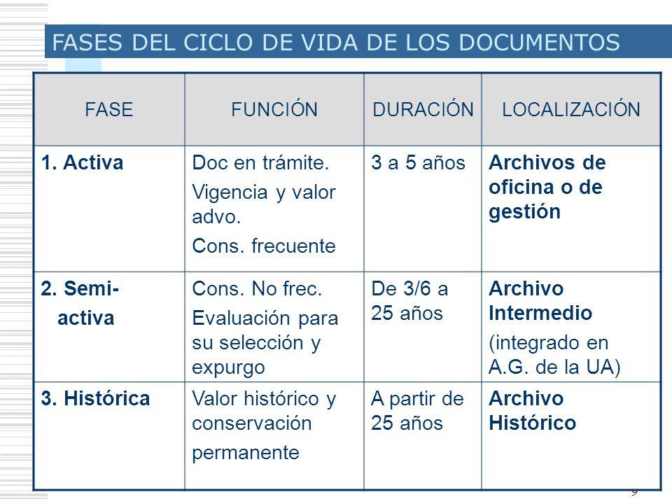 10 Bases para un sistema de gestión de documentos y archivos en la UA ELEMENTOS MARCO NORMATIVO GESTION DOCUMENTAL UNIFORME: Cuadro de clasificación corporativo Calendarios de conservación y eliminación Sistema de descripción y de gestión (automatizada).