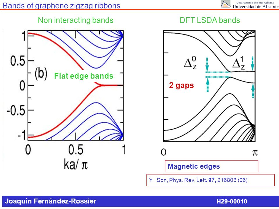 Bands of graphene zigzag ribbons Magnetic edges Non interacting bandsDFT LSDA bands 2 gaps Y.