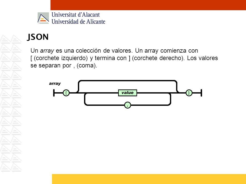 JSON Un array es una colección de valores. Un array comienza con [ (corchete izquierdo) y termina con ] (corchete derecho). Los valores se separan por