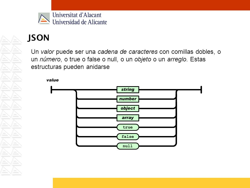 JSON Un valor puede ser una cadena de caracteres con comillas dobles, o un número, o true o false o null, o un objeto o un arreglo. Estas estructuras