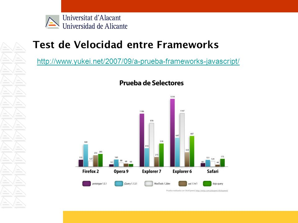 Test de Velocidad entre Frameworks http://www.yukei.net/2007/09/a-prueba-frameworks-javascript/