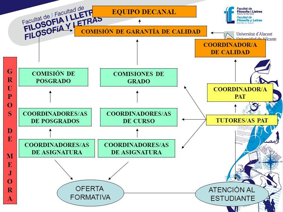 EQUIPO DECANAL COMISIÓN DE GARANTÍA DE CALIDAD COORDINADOR/A DE CALIDAD GRUPOS DE MEJORAGRUPOS DE MEJORA COMISIONES DE GRADO COORDINADORES/AS DE CURSO