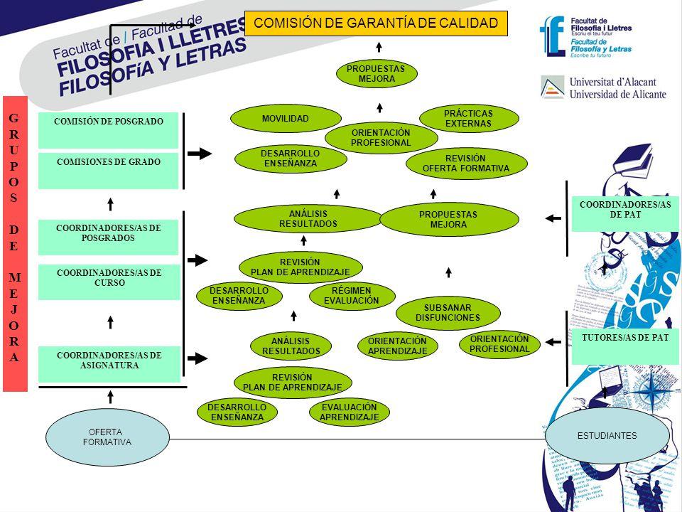 GRUPOS DE MEJORAGRUPOS DE MEJORA COMISIONES DE GRADO COORDINADORES/AS DE CURSO COORDINADORES/AS DE ASIGNATURA OFERTA FORMATIVA COMISIÓN DE POSGRADO CO