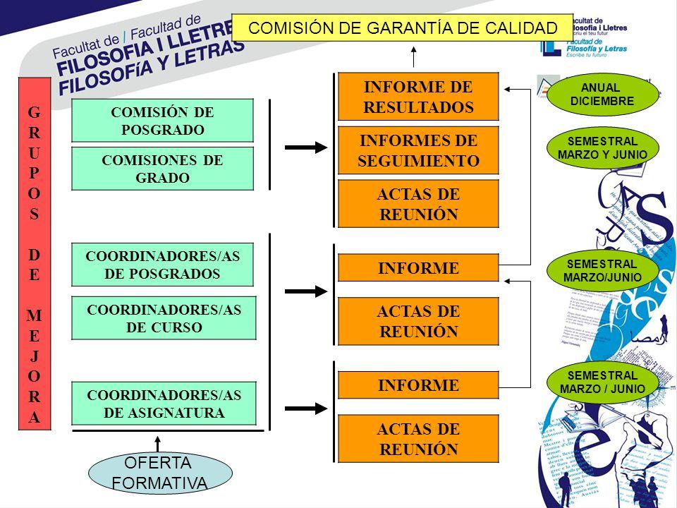 INFORMES DE SEGUIMIENTO ACTAS DE REUNIÓN GRUPOS DE MEJORAGRUPOS DE MEJORA COMISIONES DE GRADO COORDINADORES/AS DE CURSO COORDINADORES/AS DE ASIGNATURA