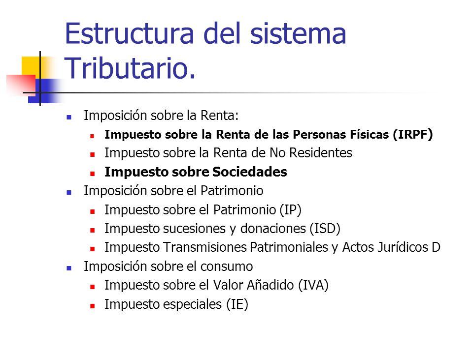 Estructura del sistema Tributario. Imposición sobre la Renta: Impuesto sobre la Renta de las Personas Físicas (IRPF ) Impuesto sobre la Renta de No Re