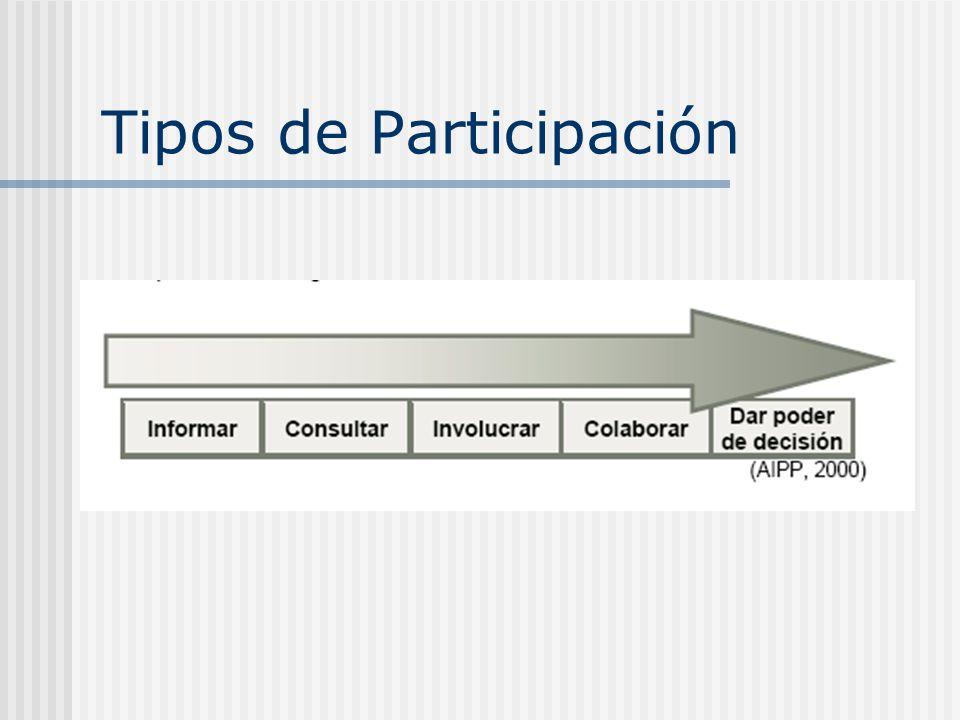 Razones para la inclusión de los PPS en los diseños de proyectos de ZP Aporta una información más representativa y exacta acerca de las necesidades, prioridades y capacidades de la población local Adaptación de los programas a las condiciones locales de forma que los recursos escasos puedan emplearse de una manera más eficiente