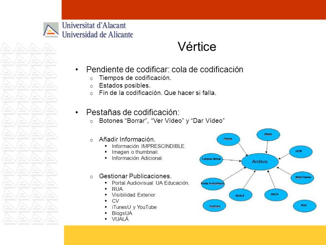 Vértice Pendiente de codificar: cola de codificación o Tiempos de codificación.