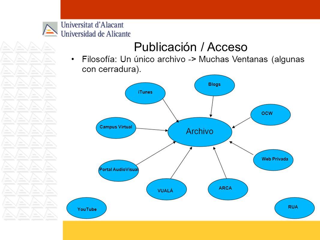 Publicación / Acceso Filosofía: Un único archivo -> Muchas Ventanas (algunas con cerradura). Archivo YouTube iTunes Campus Virtual Portal AudioVisual