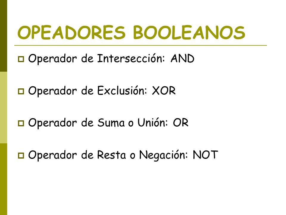 OPEADORES BOOLEANOS Operador de Intersección: AND Operador de Exclusión: XOR Operador de Suma o Unión: OR Operador de Resta o Negación: NOT