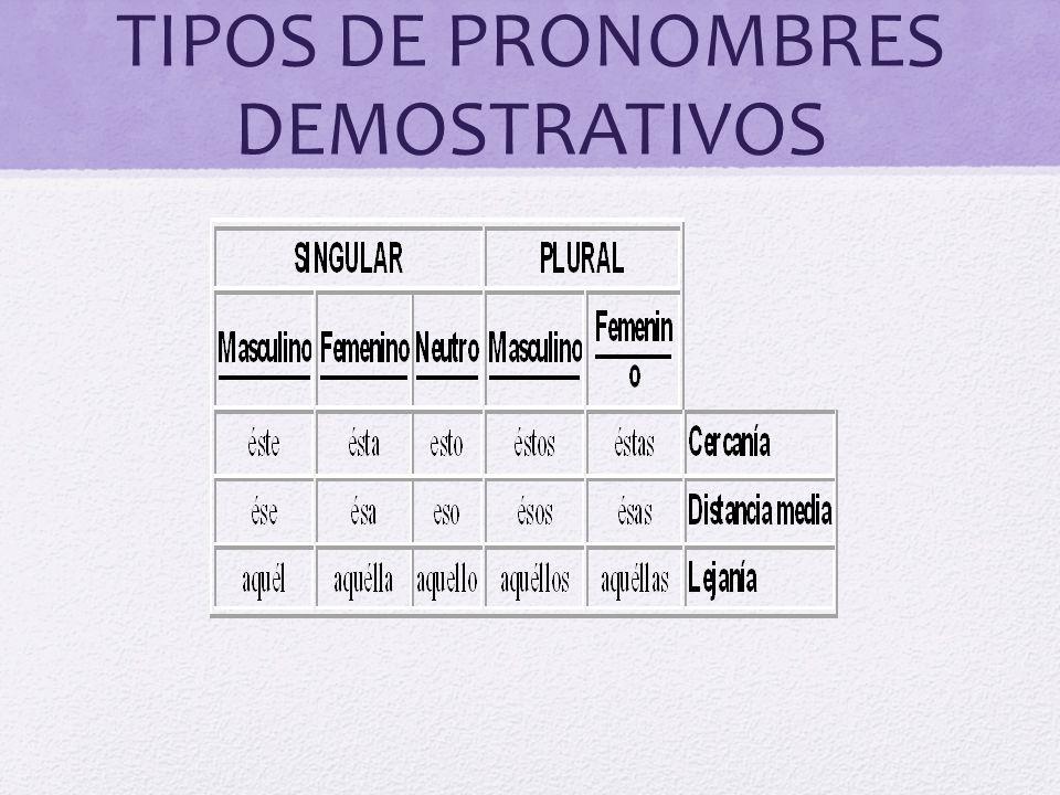 TIPOS DE PRONOMBRES DEMOSTRATIVOS