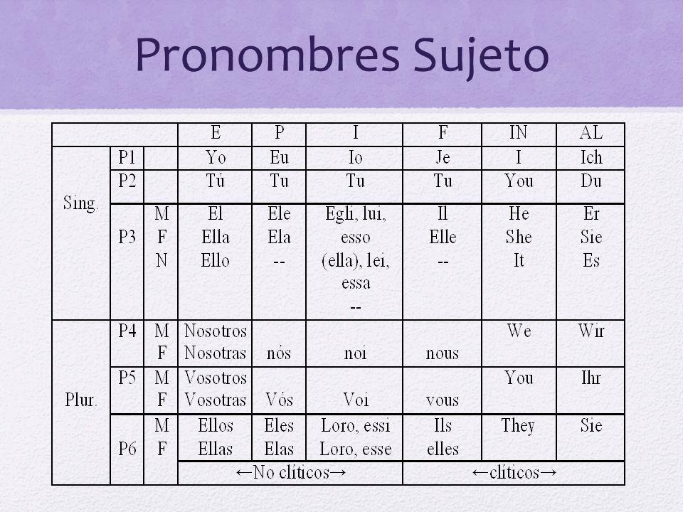 Pronombres Sujeto