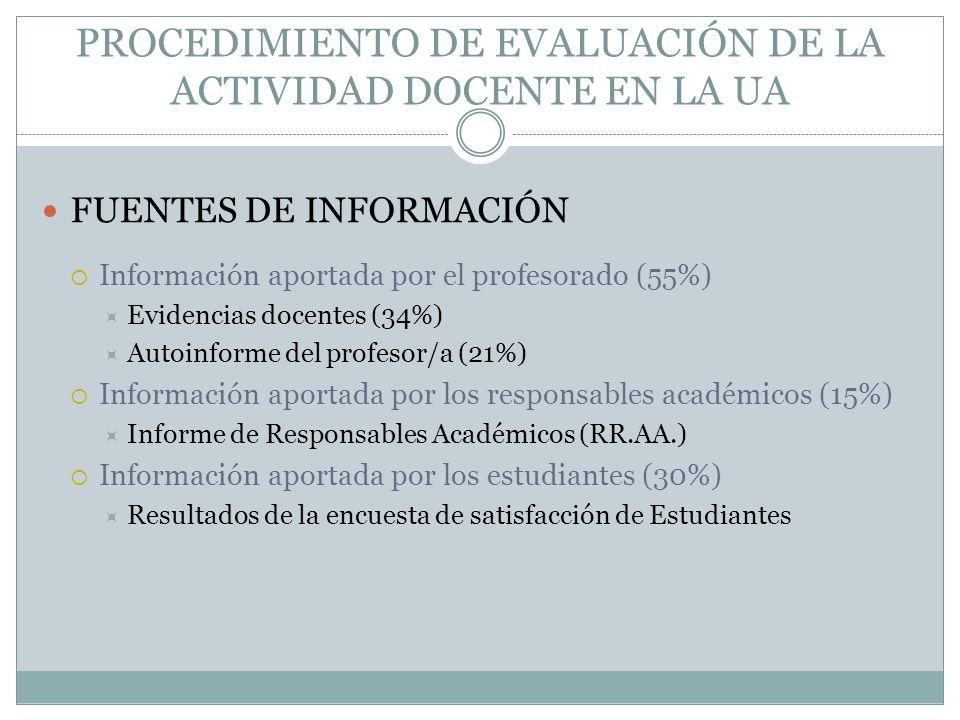 PROCEDIMIENTO DE EVALUACIÓN DE LA ACTIVIDAD DOCENTE EN LA UA FUENTES DE INFORMACIÓN Información aportada por el profesorado (55%) Evidencias docentes (34%) Autoinforme del profesor/a (21%) Información aportada por los responsables académicos (15%) Informe de Responsables Académicos (RR.AA.) Información aportada por los estudiantes (30%) Resultados de la encuesta de satisfacción de Estudiantes