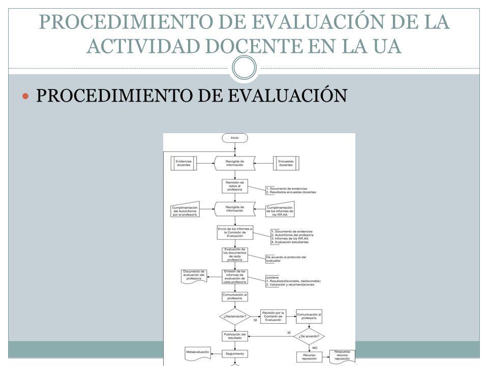 PROCEDIMIENTO DE EVALUACIÓN DE LA ACTIVIDAD DOCENTE EN LA UA PROCEDIMIENTO DE EVALUACIÓN