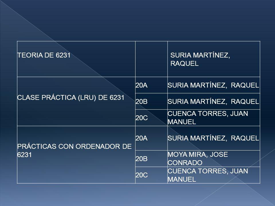 TEORIA DE 6231 SURIA MARTÍNEZ, RAQUEL CLASE PRÁCTICA (LRU) DE 6231 20ASURIA MARTÍNEZ, RAQUEL 20BSURIA MARTÍNEZ, RAQUEL 20C CUENCA TORRES, JUAN MANUEL PRÁCTICAS CON ORDENADOR DE 6231 20ASURIA MARTÍNEZ, RAQUEL 20B MOYA MIRA, JOSE CONRADO 20C CUENCA TORRES, JUAN MANUEL