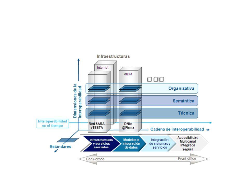 Requisitos de interoperabilidad a nivel de servicio: – Disponibilidad de una capa de integración de servicios web, que facilite tanto la ingesta como la integración con los gestores de expedientes/documentales que gestionan el ciclo de vida de la documentación