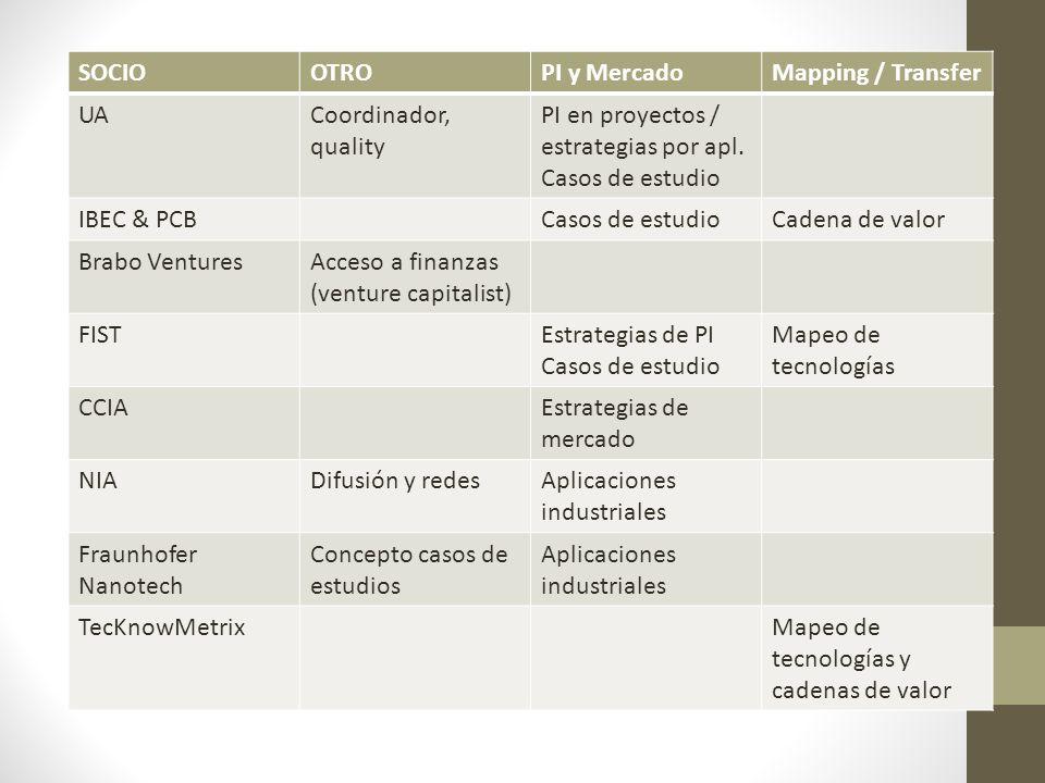 SOCIOOTROPI y MercadoMapping / Transfer UACoordinador, quality PI en proyectos / estrategias por apl.