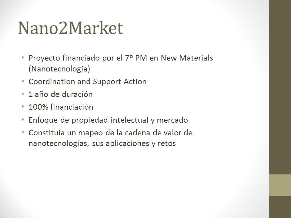 Nano2Market Proyecto financiado por el 7º PM en New Materials (Nanotecnología) Coordination and Support Action 1 año de duración 100% financiación Enfoque de propiedad intelectual y mercado Constituía un mapeo de la cadena de valor de nanotecnologías, sus aplicaciones y retos