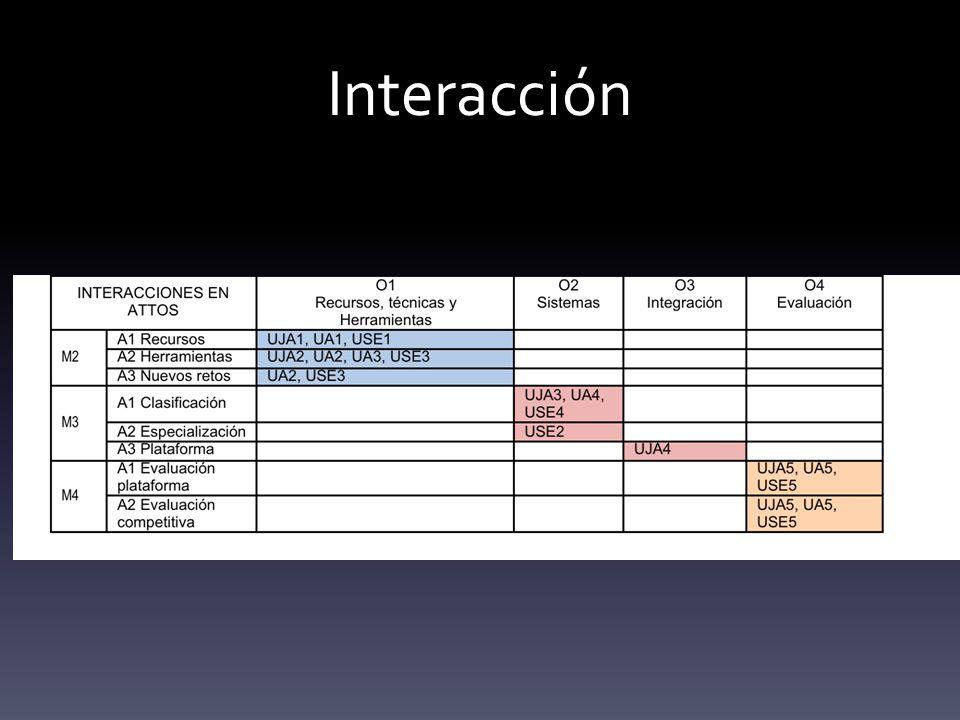 Interacción Interacción entre los objetivos globales del proyecto (Ox), los objetivos de cada subproyecto (UJAx, UAx, USEx) y las actividades correspondientes a los módulos tecnológicos 2, 3, y 4